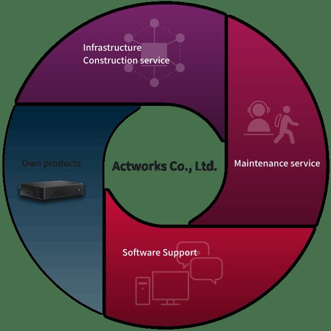 株式会社アクトワークス インフラ構築サービス,保守サービス,ソフトウェアサポート,自社製品