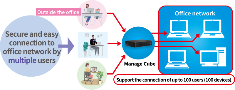 Secure and easy connection to office network by multiple users