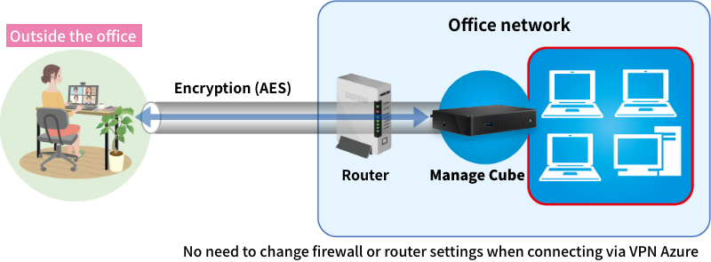 One of the benefits of using remote access VPN is the improvement of security through encryption.