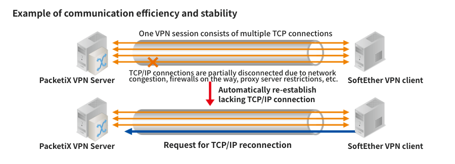 High-speed & stable connection