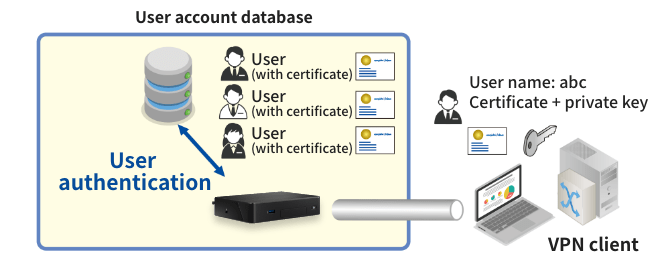 Various user authentication