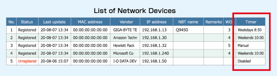 List of network devices