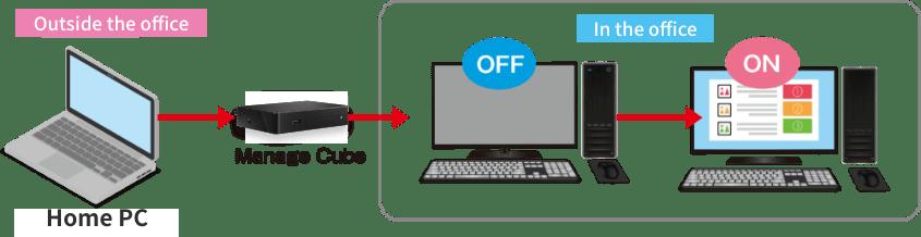 ManageCube Wake on LAN