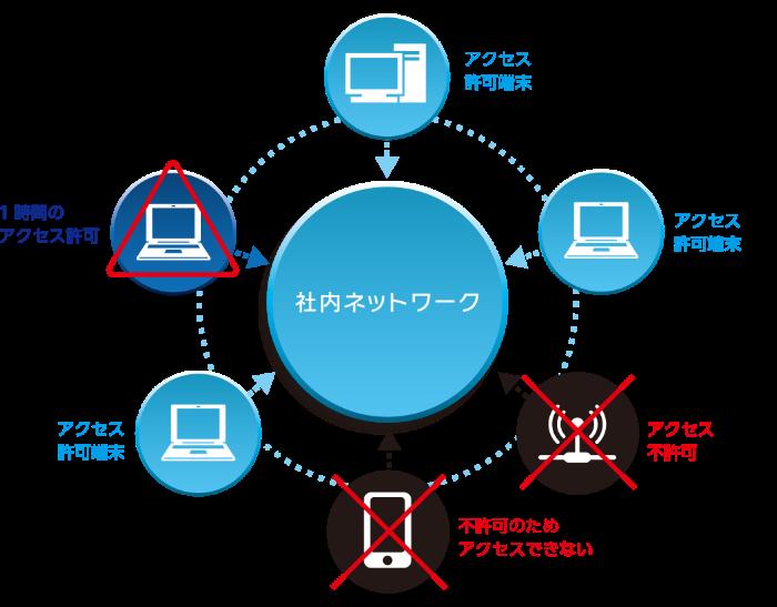 ManageCube IP Guardの機能説明