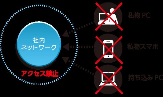 私物PC、私物スマホ、持ち込みPCの社内ネットワークへのアクセス禁止