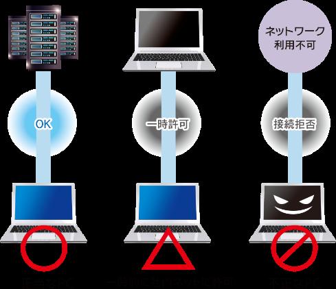 Manage Cube IP Guardのセキュリティ対策