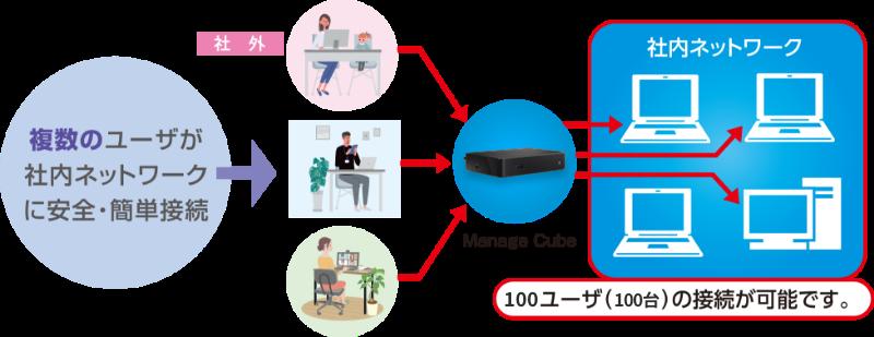 複数のユーザが社内ネットワークに安全・簡単接続