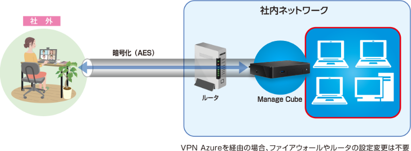 リモートアクセスVPNを利用することによって得られるメリット