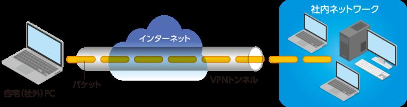 自宅PCからインターネットを通して、社内PCやネットワーク、ファイルサーバに接続し、社内PCを扱える